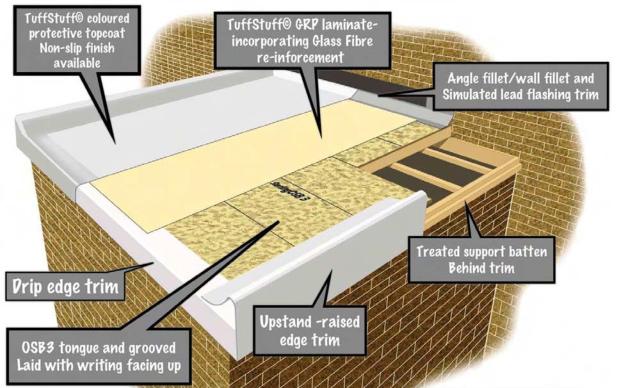 Roof Osb Amp Shoving Up Osb Roof Repair 9 23 14